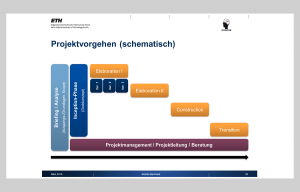 Plattform IDW