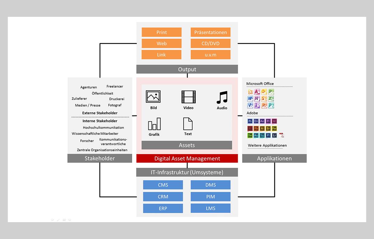 Systematische MAM/DAM-Darstellung