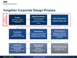 ETH Zürich - Corporate Design
