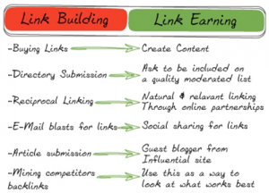 Link Building vs. Link Earning