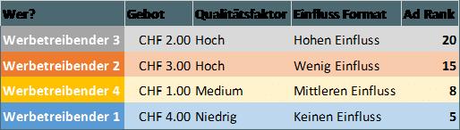 Beispiel Adwords Adrank mit Qualitätsfaktoren
