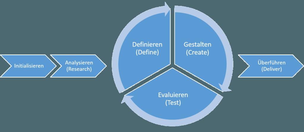 Schematische Darstellung: Benutzerzentrierter Prozess zu Realisation von interaktiven Systemen